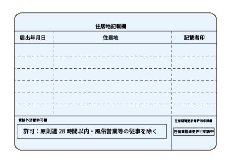 【アルバイト】~資格外活動許可~をもらいましたか?