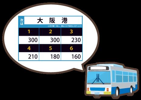 【乗り物】バスの料金について知ってる?